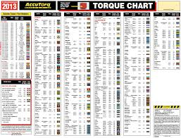 Car Wheel Torque Settings Chart Best Picture Of Chart