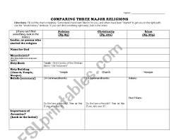 World Religions Comparison Chart English Worksheets Comparing 3 Major Religions