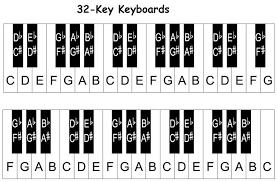 Piano Keys Chart Piano Keyboard Diagram Keys With Notes