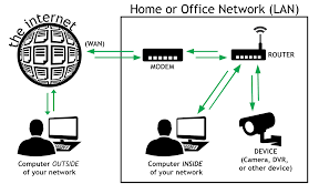 Ge Remote Access Getting Started With Remote Access Dyn Help Center