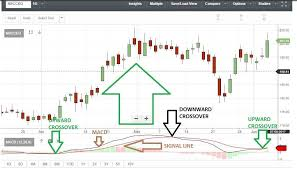 Sensex Techno Funda 180 Stocks Are Ready To Rally So Says