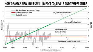 Co2 Levels Chart How Obamas New Co2 Rules Will Impact Global Co2 Levels