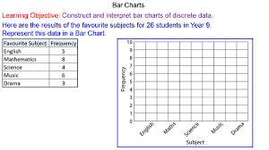 Drawing Bar Charts Mr Mathematics Com