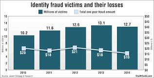 credit card fraud and id theft statistics com credit card fraud and id theft statistics