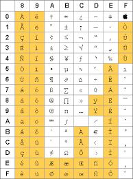 Ascii Table Cfarma2