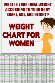 Large Frame Weight Chart Weight Chart For Women What Is Your Ideal Weight According