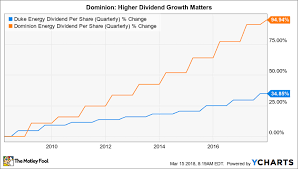 The 1 Big Reason Dominion Energy Is A Better Value Stock