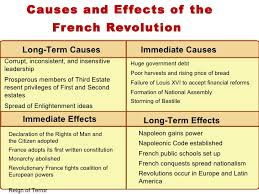 cause and effect french revolution essay homework help  cause and effect french revolution essay effects of the french revolution french revolution also had a
