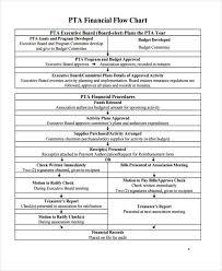 36 Flowchart Templates In Pdf Free Premium Templates