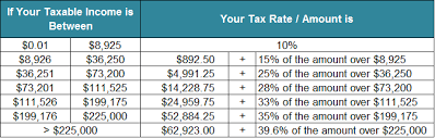 Complete Tax Brackets Tables And Income Tax Rates Tax