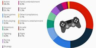 Videogame Statistics Americas Favorite Video Game Genres Infographic