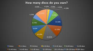 State Of Disc Golf 2019 Disc Buying Habits Infinite Discs