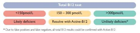 Clinical Utility Active B12