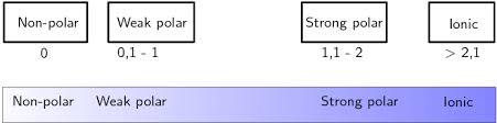 Electronegativity Atomic Combinations Siyavula