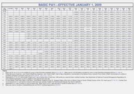 2019 Military Reserve Pay Chart 36 Precise Active Military Pay Chart