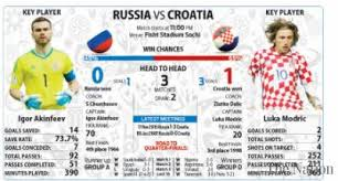 Croatia Look To Seize Moment Against Hosts Russia