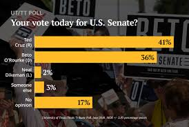 Ted Cruz Leads Beto Orourke By 5 Points In Texas Senate