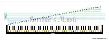 Piano Keyboard Notation Chart Www Bedowntowndaytona Com