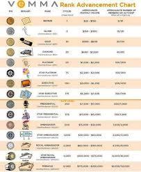 Rank Advancement Chart Chart Online Checks How To Make