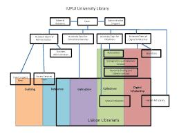 Organizational Chart University Library