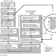 Flow Chart For The Memory Architecture Design Methodology