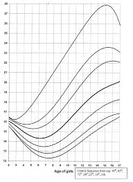 Body Mass Index Chart For Infants Detailed Bmi Growth Chart For Infants Body Mass Index Chart