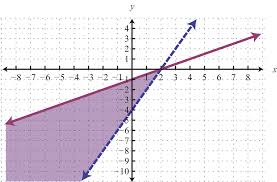 solving systems of linear inequalities solutions
