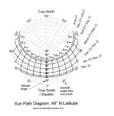 Sun Path Diagrams Rainwater Harvesting For Drylands And Beyond By Brad Lancaster