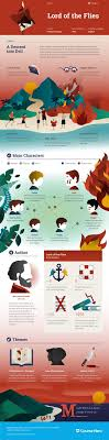 best images about teaching lotf gcse english william golding s lord of the flies infographic to help you understand everything about the book visually learn all about the characters themes