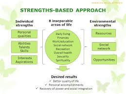 Individual Strengths Strengths Model Approach Ppt Download