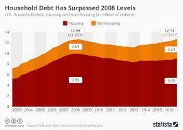 Chart American Household Debt Has Surpassed 2008 Levels