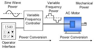 phase converter vs vfds, which to use? wolf automation Vfd Starter Wiring Diagram as you can see the line power is wired directly to the vfd and then the vfd is directly connected to the motor, they are not connected to switches or any vfd starter circuit diagram
