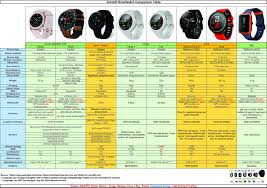 Android Watch Comparison Chart Amazfit Smartwatch Comparison Table Every Amazfit