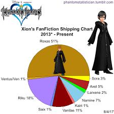 Kingdom Hearts Character Chart Kingdom Hearts Shipping Chart Bedowntowndaytona Com