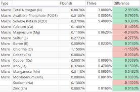 Seachem Planted Aquarium Dosing Chart Seachem Vs Nilocg Fertilizer Comparison Chart Plant