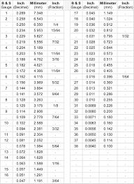 Hardfacing Electrode Comparison Chart Welding Electrode Equivalent Chart Bedowntowndaytona Com