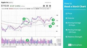 How To Read Charts And Graphs For Stocks How To Read Stock Charts In Less Than A Minute Stock