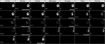 Earthquake Prediction Moon In October