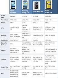 nokia lumia 920 vs iphone 5 vs samsung galaxy s3. advertising nokia lumia 920 vs iphone 5 samsung galaxy s3 n