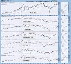 Dp Weekly Wrap Nasdaq And Nyse Bullish Percent Lagging