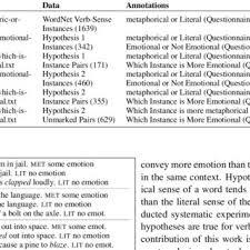 summary of data annotated for metaphoricity and emotionality