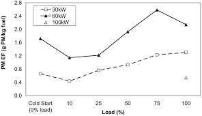 Average Pm Efs As Function Of Load For Three Generator Load