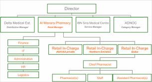 Al Manara Pharmacy Health Medicine Pharmacy Uae