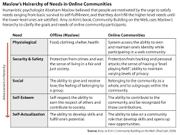 maslow hierarchy of needs and online communities pp foundation url hypergene net wemedia images uploads maslow gif