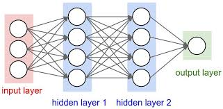 Deep Neural Network Challenges In Deep Learning By
