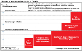 french education system study in canada