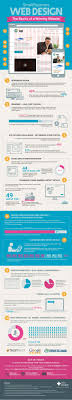 Design Basics Website Web Sites Design Basics Of A Winning Website Infographic