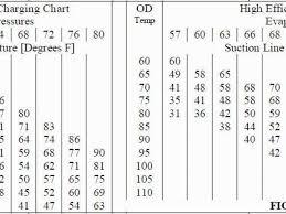 Goodman Piston Size Chart R410a Valid R22 Subcooling Chart R22 Head Pressure Chart Goodman