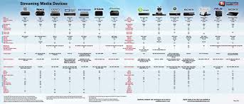 Roku Device Comparison Chart New Device Chart Lets You Compare Todays Streaming Boxes