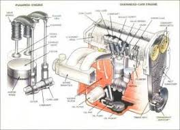similiar basic car engine components keywords basic 4 stroke engine components diagram engine car parts and